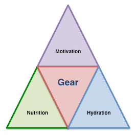 Four key components of walking success: nutrition, hydration, gear, and motivation