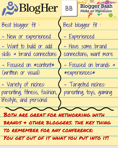 Comparison of BlogHer and Blogger Bash